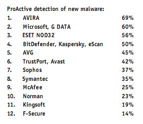 comparativa-antivirus3