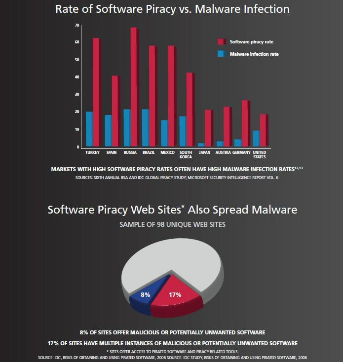 tasa_pirateria_infeccion_malware