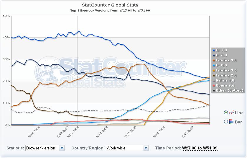 statcounter_uso_navegadores1