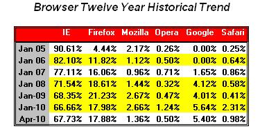 Historico comparativo Internet Explorer