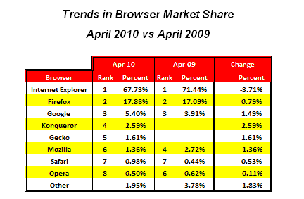 Internet Explorer market share