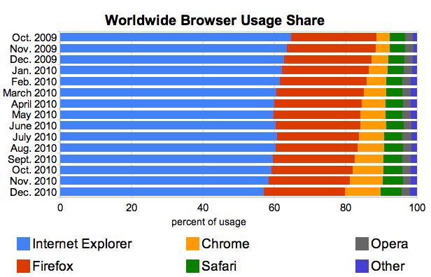 Cuota mercado navegadores