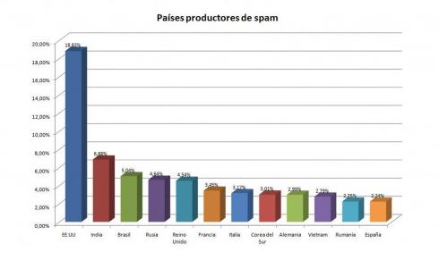 Paises productores spam dirty dozen