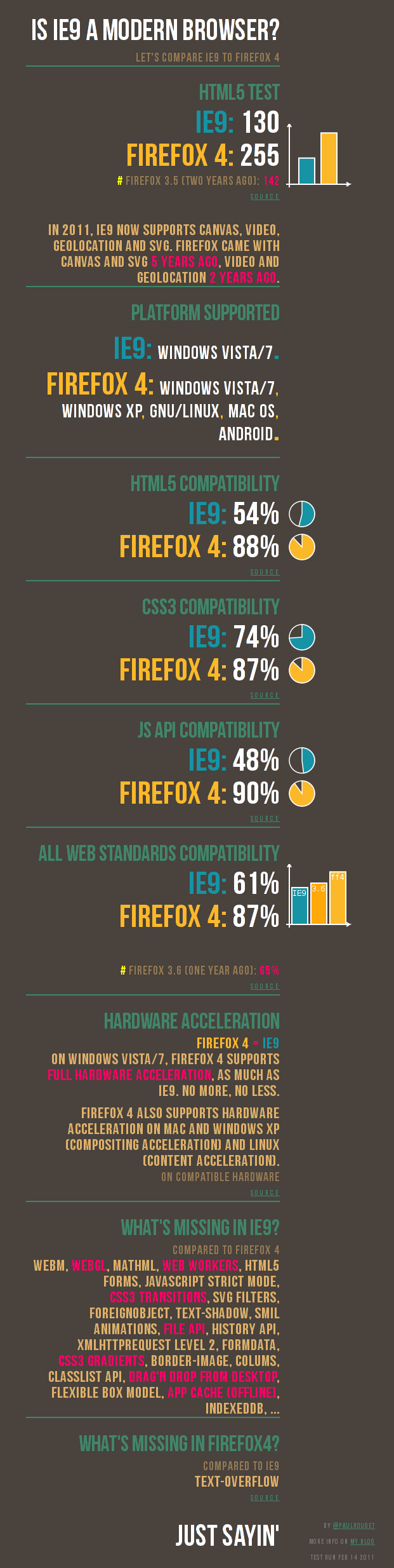 IE9 vs Firefox 4