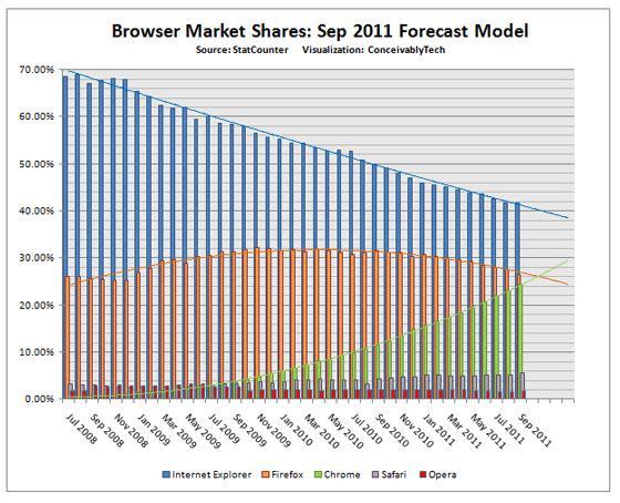 Cuota mercado de navegadores hasta septiembre 2011