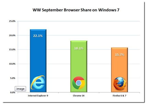 Cuota mercado navegadores mundo septiembre