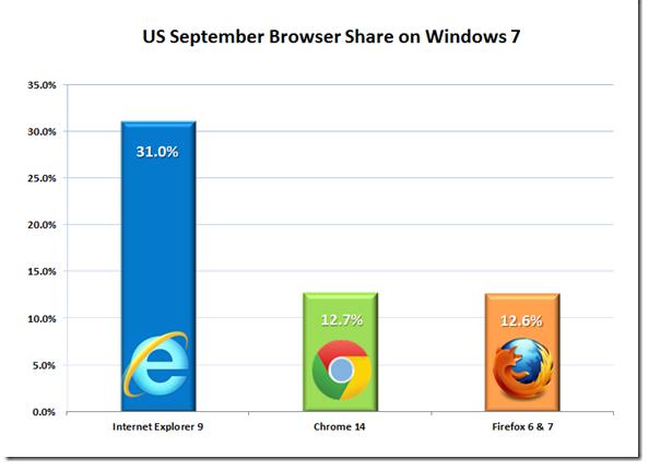 Cuota mercado navegadores USA septiembre