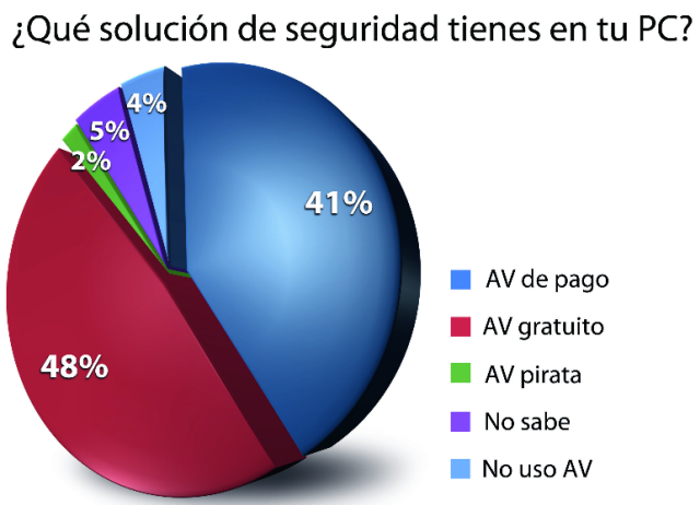 Grafico uso antivirus G Data