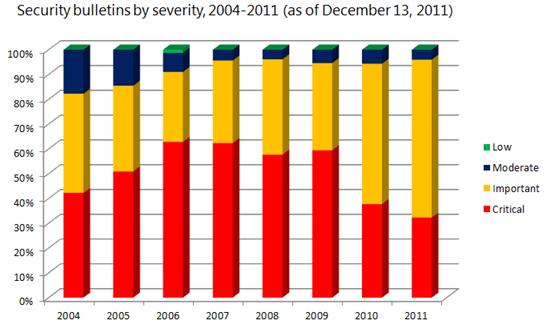 Ver noticia 'Microsoft publica un menor porcentaje de boletines de seguridad críticos en 2011'