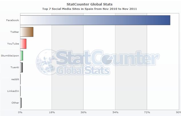 Cuota redes sociales españa noviembre 2011