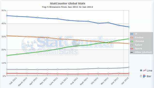 Cuota mundial navegadores enero 2012
