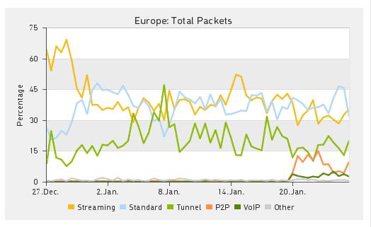 uso P2P Europa
