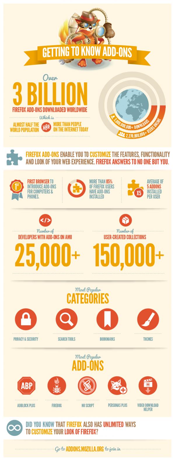 infografia mozilla firefox