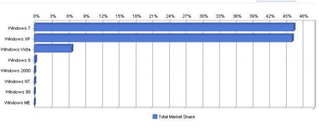 cuota mercado sistemas operativos agosto 2012