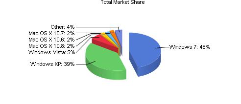 gráfico estudio netapplications