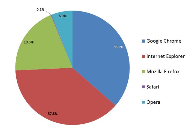 navegadores actualizados usuarios gráfico