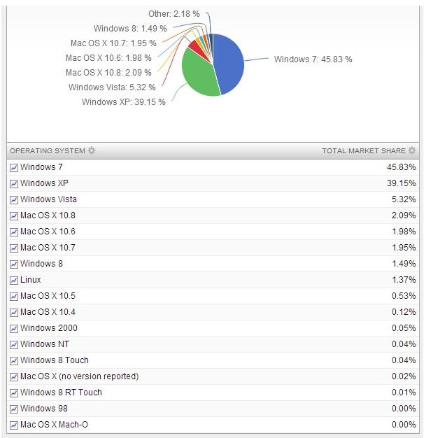 cuota Windows 8 diciembre 2012