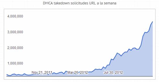 gráfico URLs infractoras