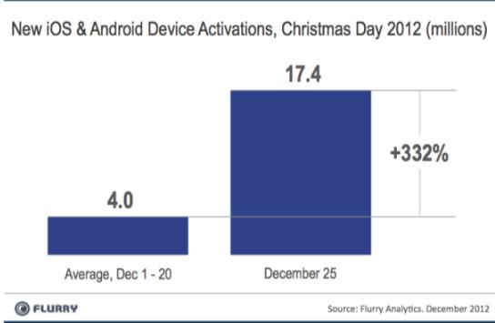gráfico record android y ios