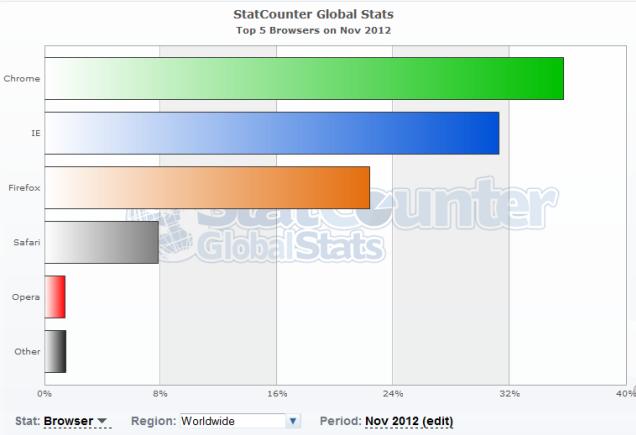 statcounter navegadores noviembre