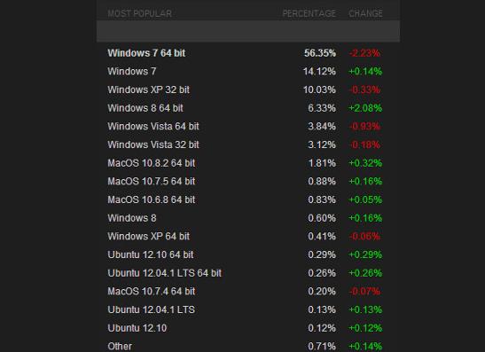 Steam datos Diciembre 2012datos Steam sistemas operativos diciembre 2012