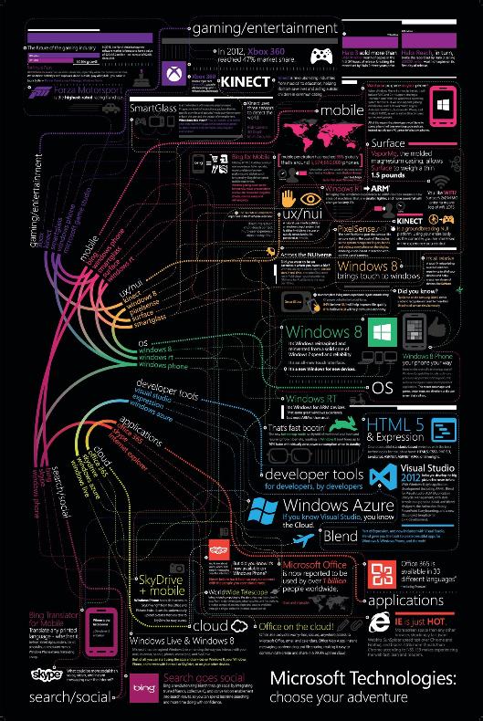 gráfico Microsoft