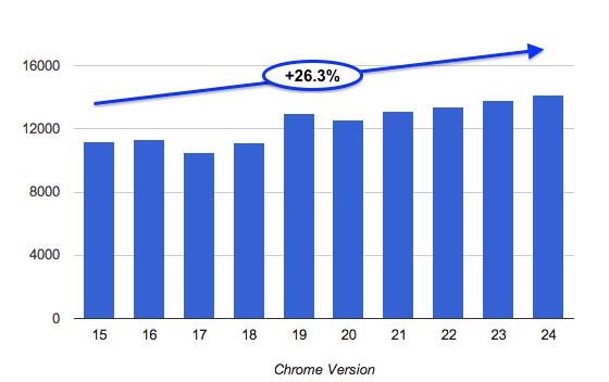 velocidad hasta Google Chrome 24