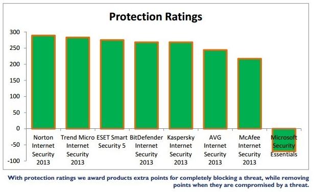Pruebas protección MSE
