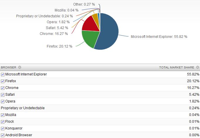 Cuota uso navegadores febrero 2013