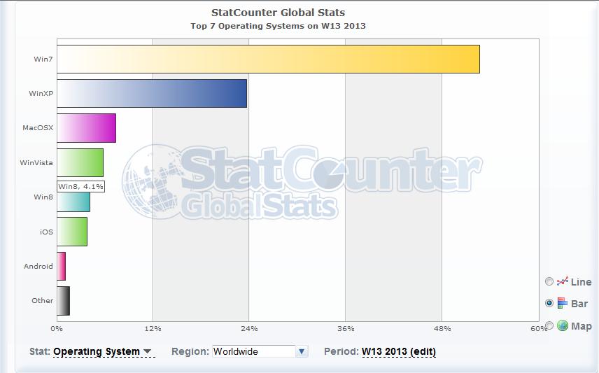 StatCounter datos Marzo 24 2013 Windows 8
