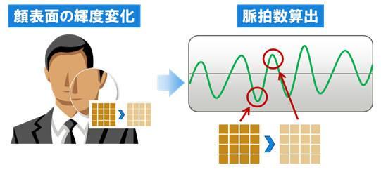 Software de Fujitsu