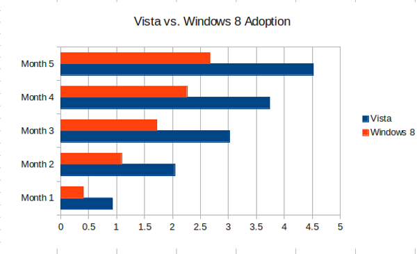 windows8 vs windowsvista