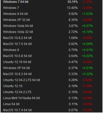Mes de Marzo Steam Windows 8