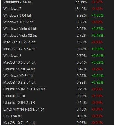 Mes de Marzo Steam Windows 8