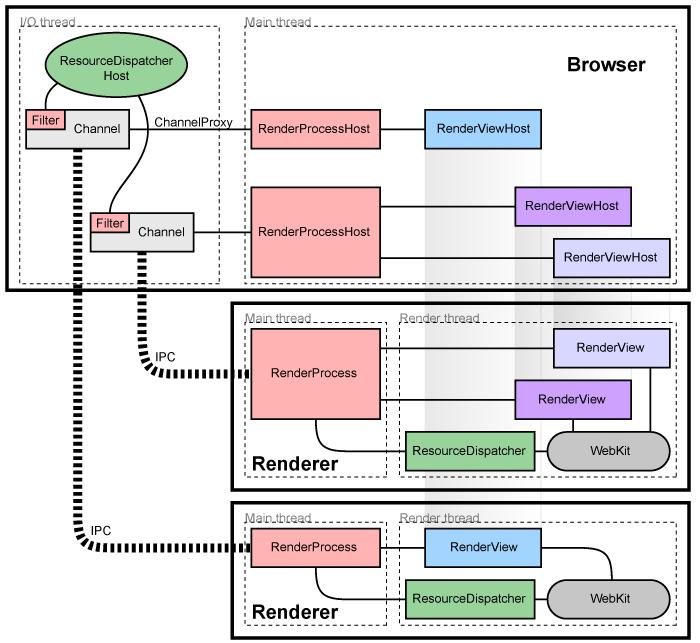 arquitectura del motor de Google Chrome