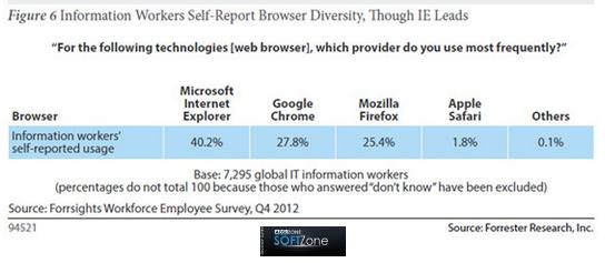 informe Forrester internet explorer lugar de trabajo