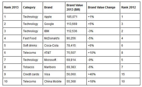 marcas más valiosas