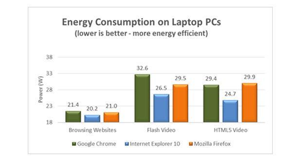 consumo de energia por navegadores en portátil