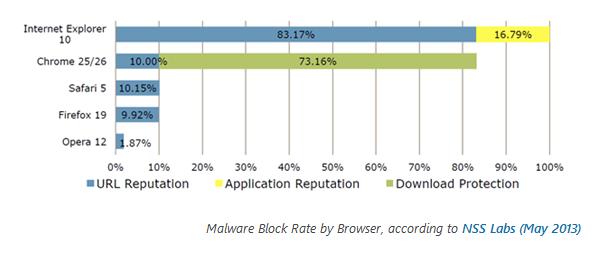 protección navegadores