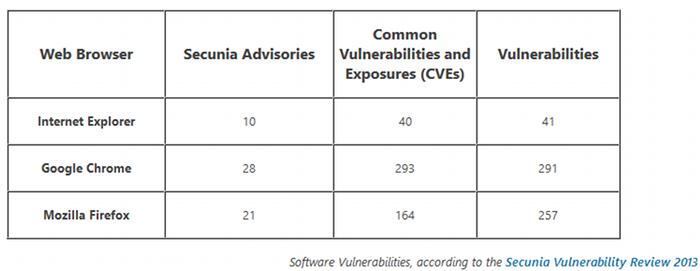vulnerabilidades navegadores
