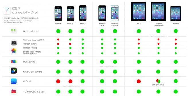 Dispositivos con iOS 7