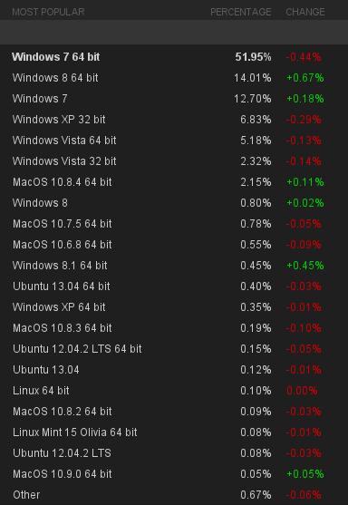windows_8_juegos_steam_encuesta