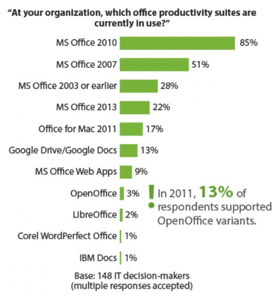 Microsoft_office_suites_mas_utilizadas