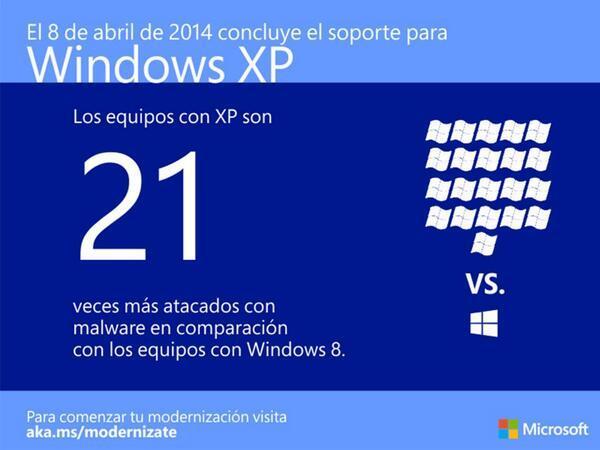 Microsoft regala licencias de Windows 8.1 a los usuarios de Windows XP