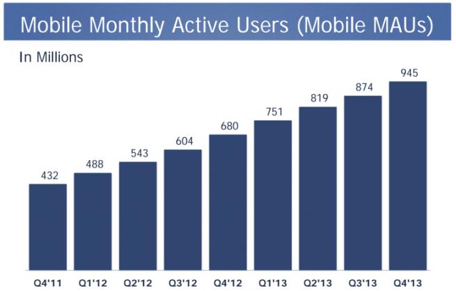 Crecimiento de los usuarios móviles