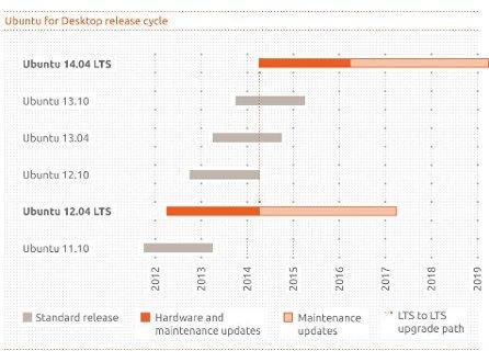 ubuntu.12.04_ciclo_actualizacion