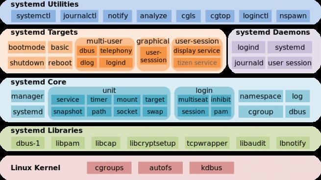 systemd_kernel_components_foto_ubuntu