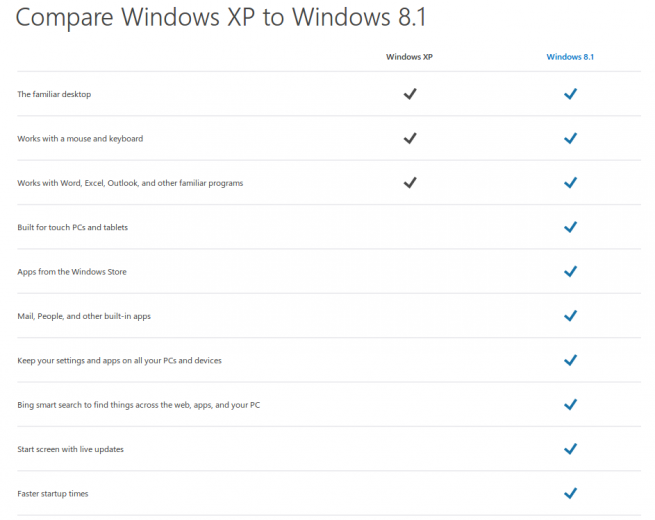 windows xp windows 8.1 comparativa foto