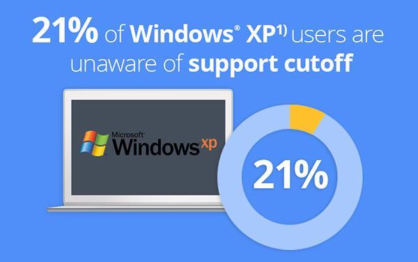 El 21% de los usuarios no sabía que finalizaba el soporte