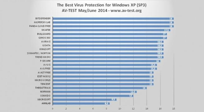 av-test_mejores_antivirus_windows_xp_foto